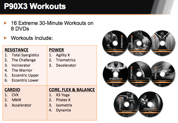 Everything you need to know about P90x 3